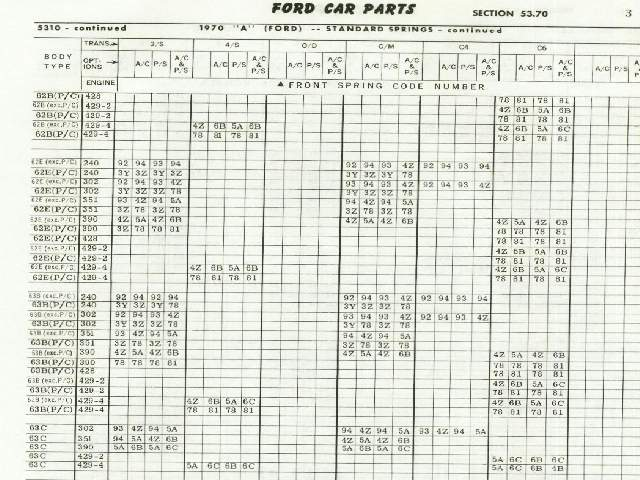 Spring Rate Chart - Ford Muscle Forums : Ford Muscle Cars Tech Forum