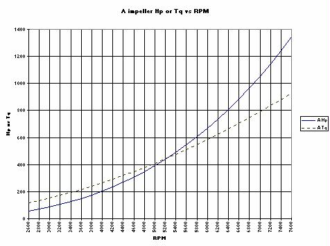 Dyno tested a very mild 460 Ford last week....dyno sheet!-jet-drive-chart.jpg