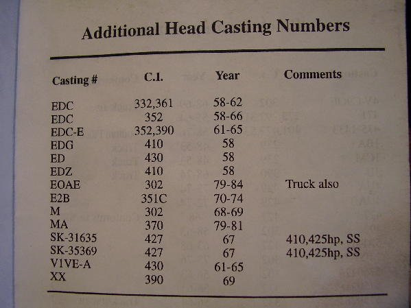 D Ford Casting Numbers Normal on Ford Fe Casting Numbers